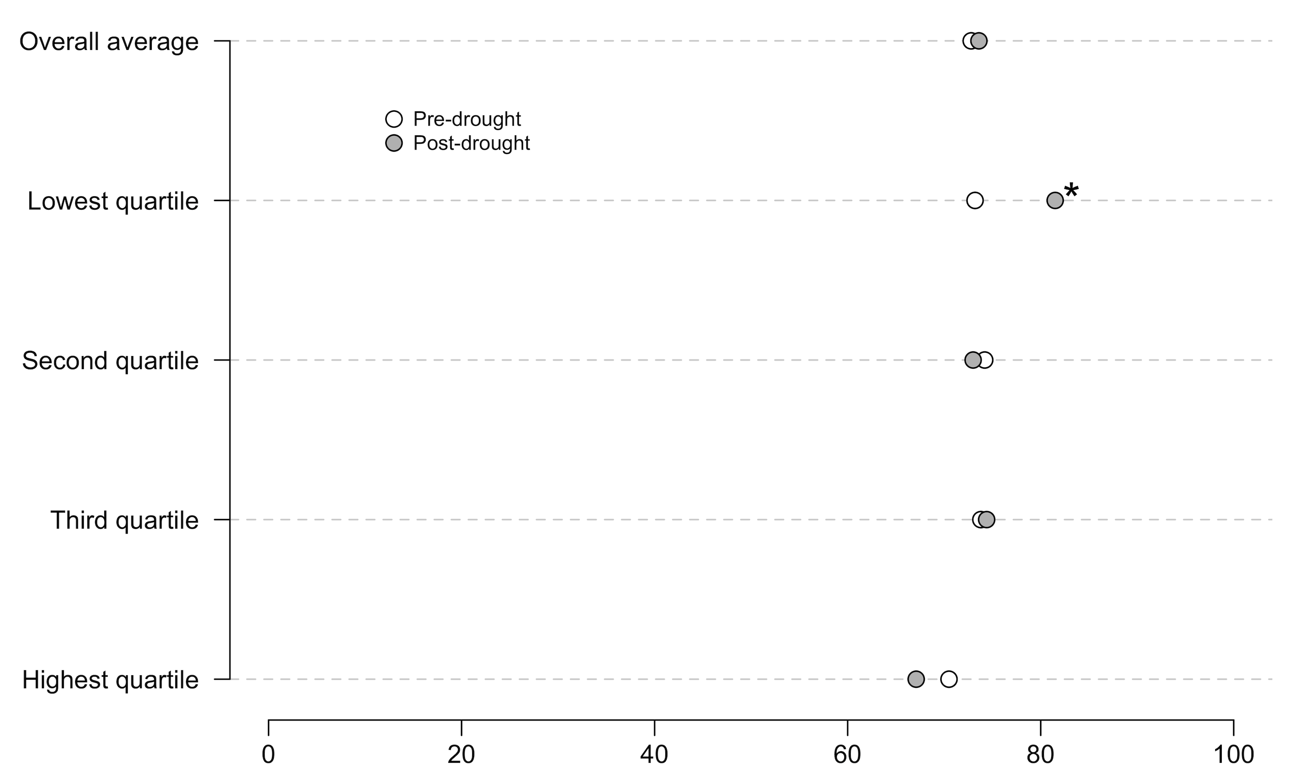Standard dot plot comparing climate change beliefs pre- and post-drought