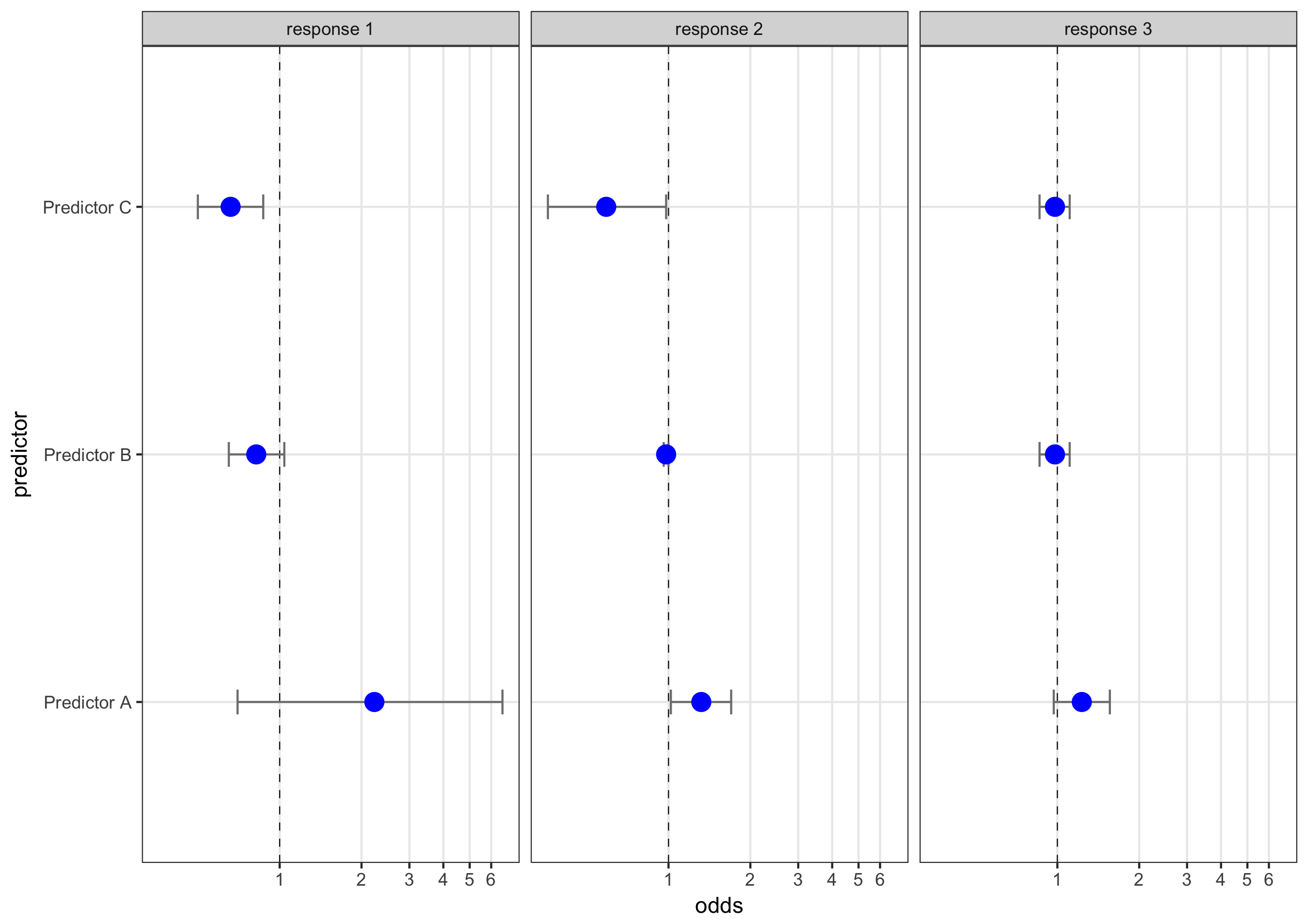 Plotting multiple response variables in ggplot2 · J Stuart