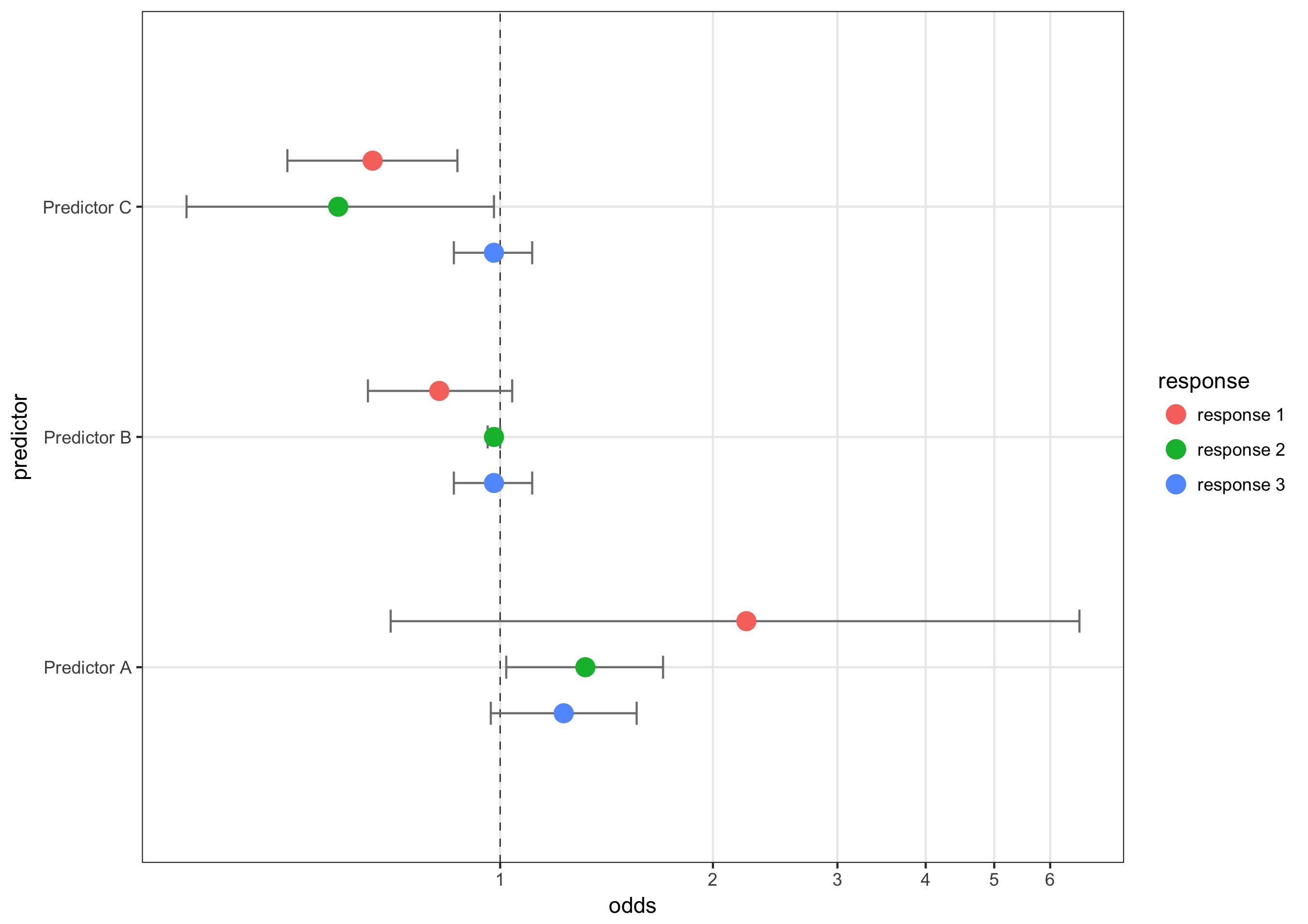 Plotting multiple response variables in ggplot2 · J Stuart Carlton